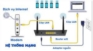 Chọn hệ thống wifi nào cho nhà thông minh?
