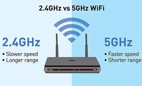 So sánh băng tần Wifi 5GHz và 2.4Ghz